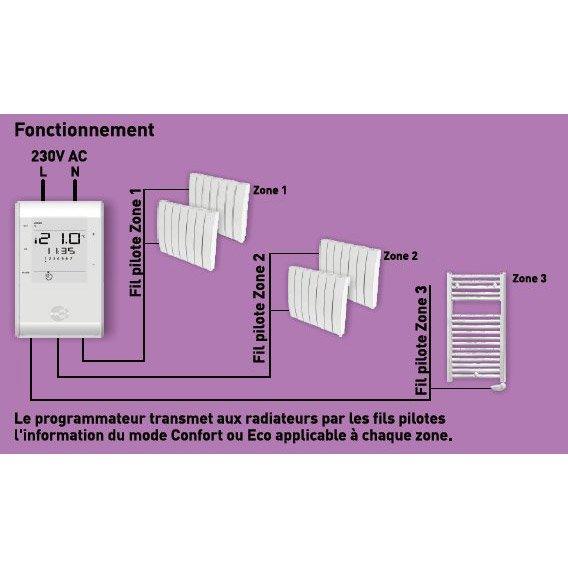 Programmateur Radiateur électrique Filaire Equation Program