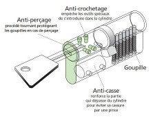 Bien choisir son cylindre de serrure leroy merlin - Comment crocheter une serrure de porte ...