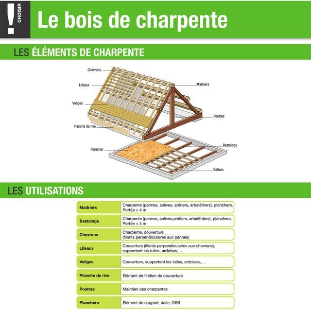 Chevron Sapin Traité 50x70 Mm Longueur 5 M Choix 2 Classe 2