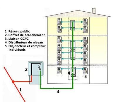 Le raccordement de l 39 lectricit au r seau collectif leroy merlin - Circuit de terre electricite ...