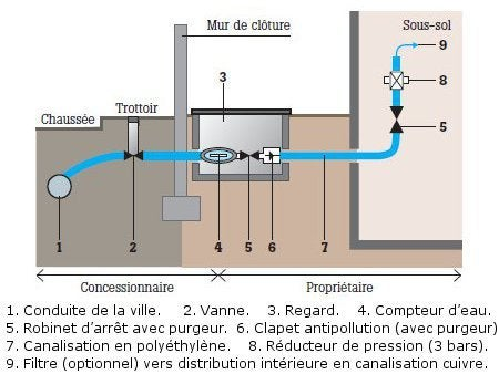 Tout savoir sur le raccordement au r seau collectif - Comment isoler un compteur d eau exterieur ...
