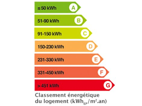 Classe Energie Maison. Elegant Classe Energie C With Classe Energie