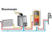 Production d'eau chaude accumulée