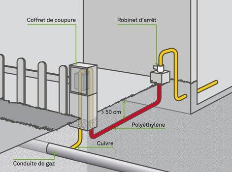 Les r seaux partie 2 leroy merlin for Tuyaux de gaz de ville