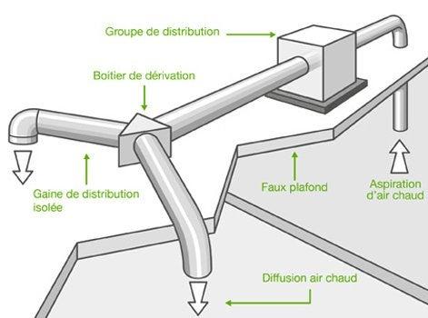 Comment installer un réseau de distribution d'air chaud