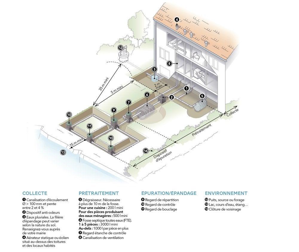 Ventilation de fosse septique en toiture best veranda maison comble with ventilation de fosse - Extracteur statique fosse septique ...