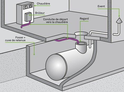 fioul domestique installation des cuves enterr es leroy merlin. Black Bedroom Furniture Sets. Home Design Ideas