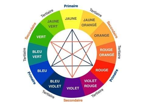 Les crit res chromatiques leroy merlin - Cercle chromatique longueur d onde ...