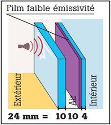 Bien choisir sa fen tre ou porte fen tre leroy merlin for Isolation acoustique fenetre