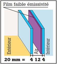 Contre le froid : le double vitrage standard