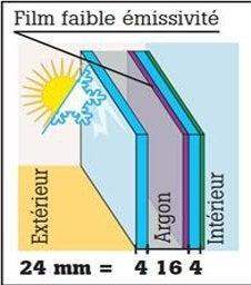 Contre le froid et la chaleur : le double vitrage ITR à faible émissivité et confort 4 saisons