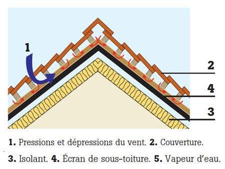 tout savoir sur l'étanchéité de la toiture | leroy merlin