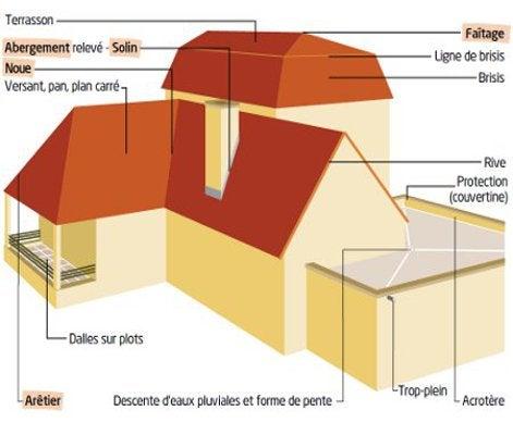 tout savoir sur la couverture principale et secondaire leroy merlin. Black Bedroom Furniture Sets. Home Design Ideas
