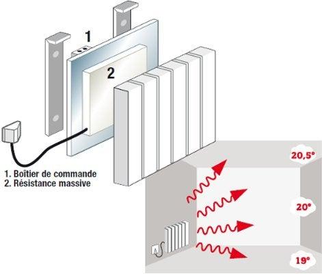 Tout savoir sur le chauffage lectrique leroy merlin for Radiateur electrique a inertie fluide ou pierre