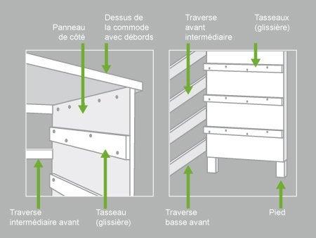Comment construire une commode leroy merlin - L art du meuble barentin ...