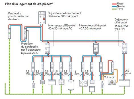 Les Diff 233 Rents Circuits De Courants Forts Leroy Merlin