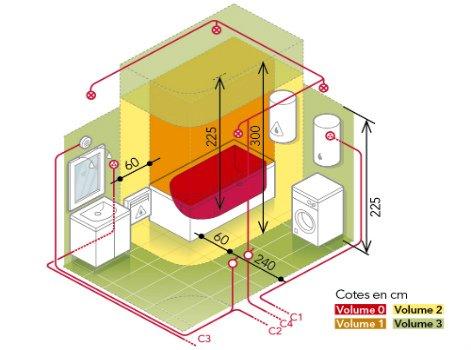 la protection des salles d'eau | leroy merlin - Volumes Salle De Bain