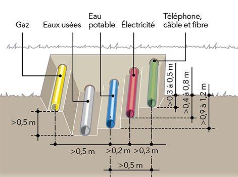 Les r gles de pose des c bles enterr s leroy merlin - Norme gaine electrique exterieur ...