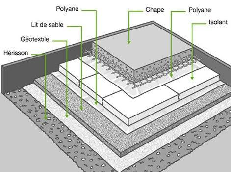 isoler un plancher sur terre plein ou radier leroy merlin. Black Bedroom Furniture Sets. Home Design Ideas