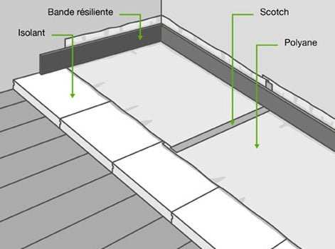 comment isoler un sol d form leroy merlin. Black Bedroom Furniture Sets. Home Design Ideas