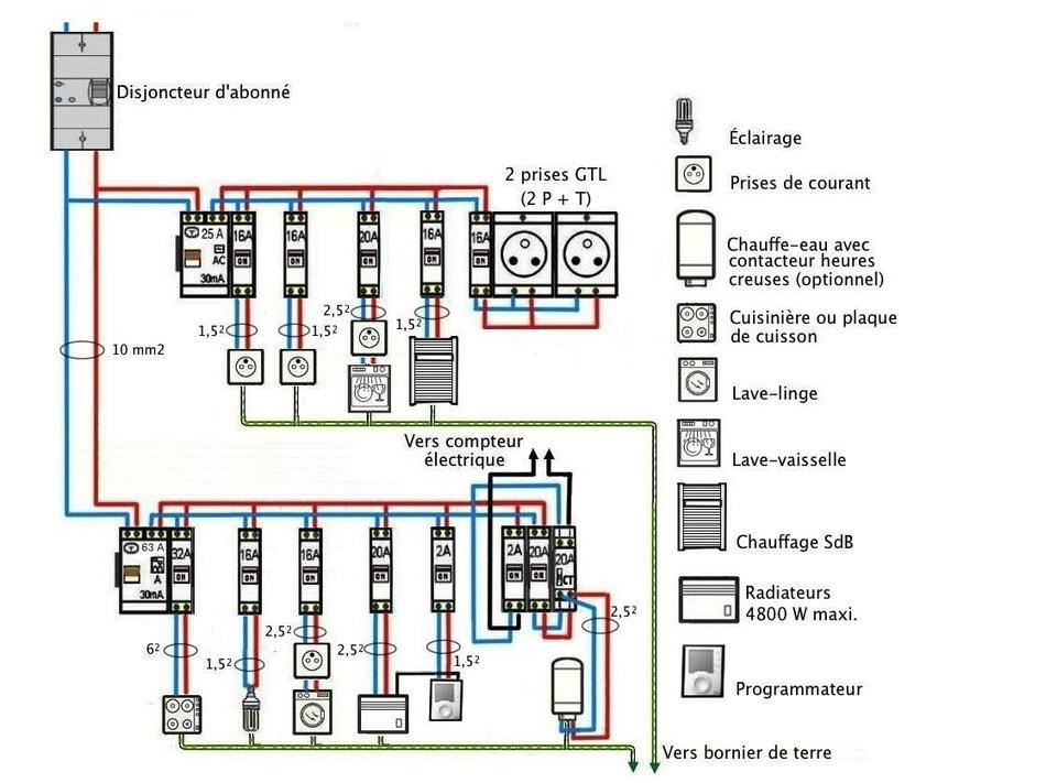 les schémas électriques des installations domestiques | leroy merlin - Cablage Salle De Bain