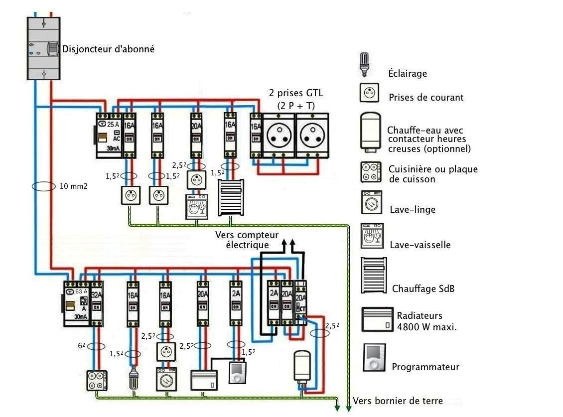 Norme electricit maison good tableau electrique circuits for Schema electrique cuisine