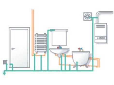 Dossier m tier plomberie d couvrir leroy merlin - Liaison equipotentielle salle de bain ...