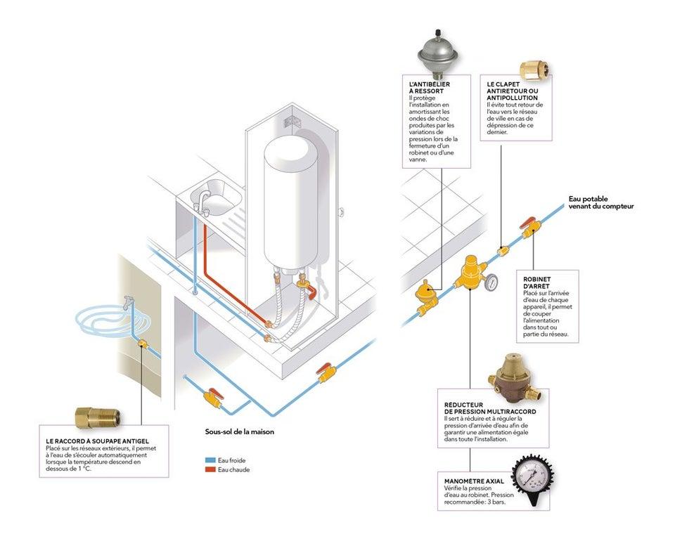 L installation apr s le compteur leroy merlin - Reducteur de pression d eau apres compteur ...