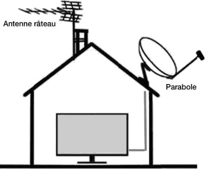les quipements et accessoires de r ception tv leroy merlin. Black Bedroom Furniture Sets. Home Design Ideas