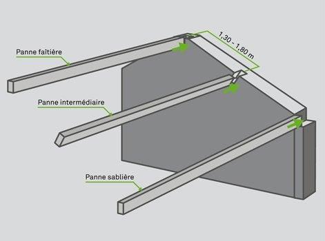Comment poser des pannes entre murs porteurs leroy merlin - Poser bloc porte entre 2 murs ...