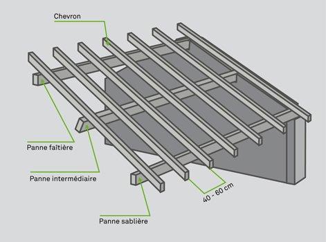 Comment Réaliser Un Chevronnage Leroy Merlin
