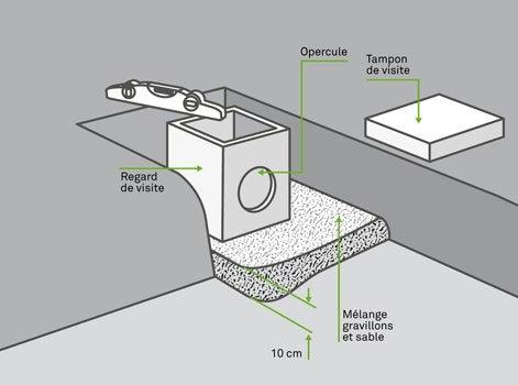 Comment poser un regard enterr leroy merlin - Comment isoler un compteur d eau exterieur ...