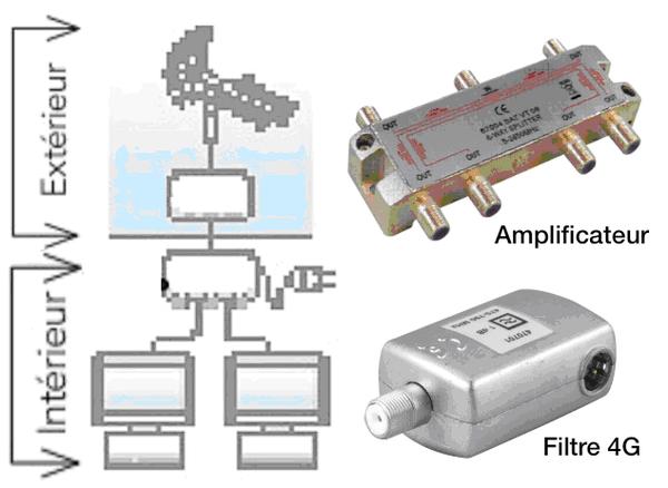 Amplificateur Antenne Interieur Leroy Merlin