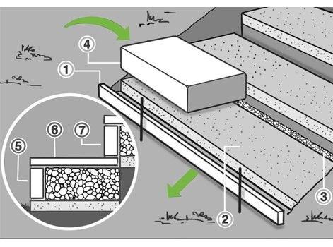 comment cr er un escalier ext rieur en pierre leroy merlin. Black Bedroom Furniture Sets. Home Design Ideas
