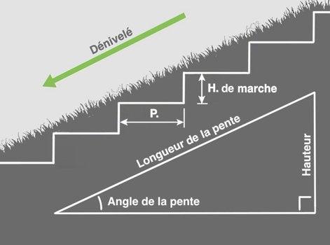 Escalier Pierre Dimension Mtbhpban Fixer Une Rampe Descalier Sur
