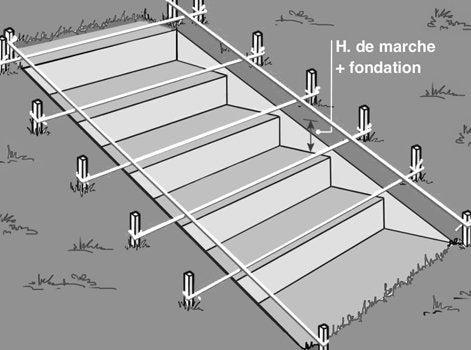 Comment cr er un escalier ext rieur en pierre leroy merlin for Construire un escalier exterieur
