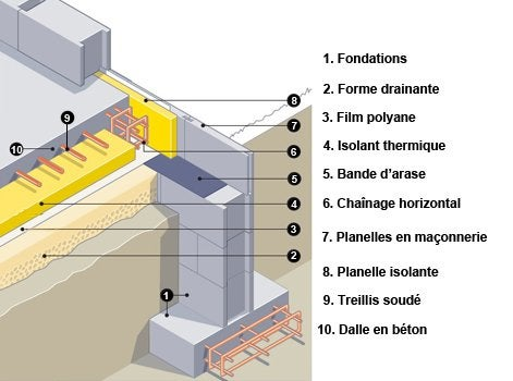 L 39 univers du sol partie 2 leroy merlin - Panneau treillis soude pour dalle de beton ...