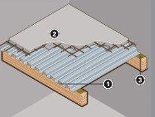 Tout savoir sur la construction des planchers leroy merlin - Faire un plancher beton sur poutre bois ...