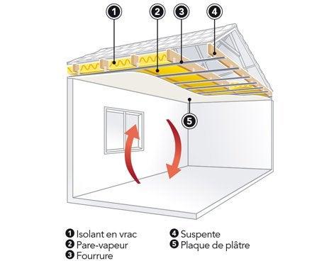 L univers des plafonds leroy merlin for Faux plafond isolant phonique calais