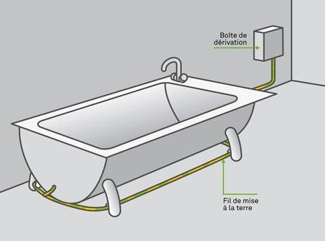 comment assurer la s curit dans les pi ces d eau. Black Bedroom Furniture Sets. Home Design Ideas