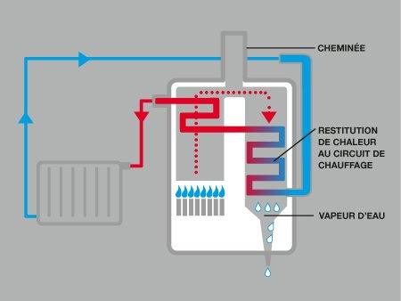 Tout Savoir Sur Les Chaudieres A Condensation Et Basse Temperature