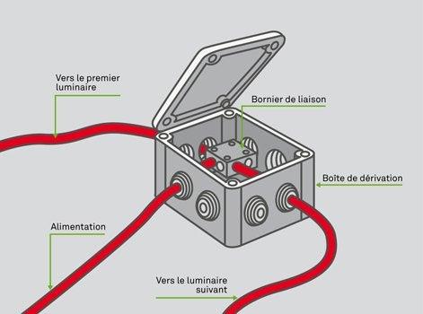 Comment raccorder des clairages ext rieurs leroy merlin for Cable pour eclairage exterieur