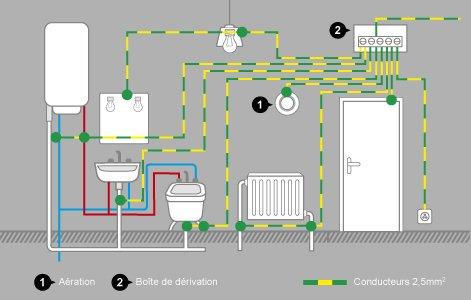 Comment r aliser les liaisons quipotentielles leroy - Liaison equipotentielle salle de bain ...