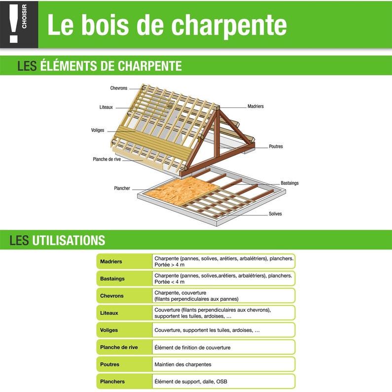 Bastaing Solive Sapin épicéa Traité 63x175 Mm 4 M Chx2 Leroy