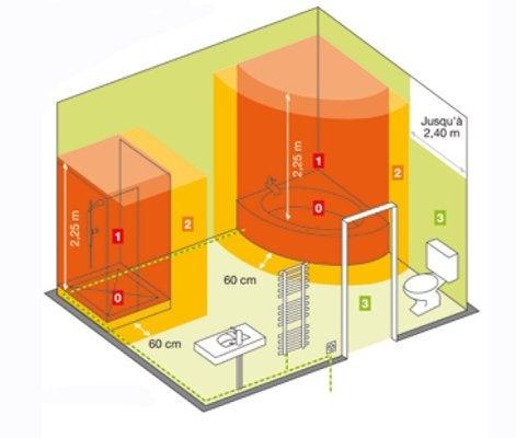 Tout savoir sur l 39 clairage dans la salle de bains leroy for Normes electricite salle de bain