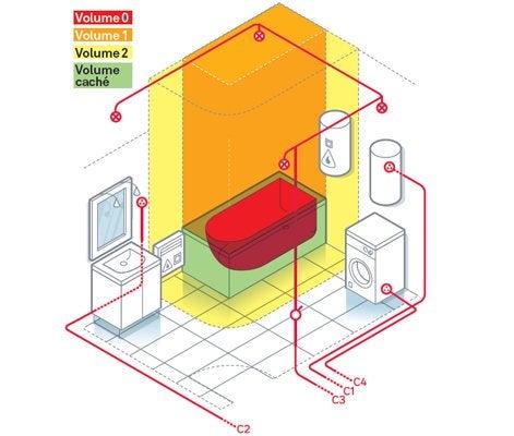 tout savoir sur l'éclairage dans la salle de bains | leroy merlin - Volume Salle De Bain Electricite