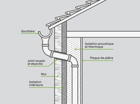 comment poser une descente d'eau pluviale intérieure ? | leroy merlin
