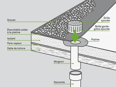 Comment poser une descente d eau pluviale int rieure for Pose d une moquette