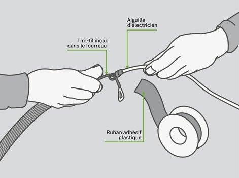 Comment passer des c bles dans des fourreaux leroy merlin for Aiguille pour passage de cable