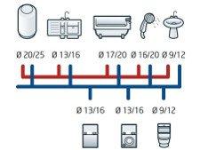 Diameters aansluitingen